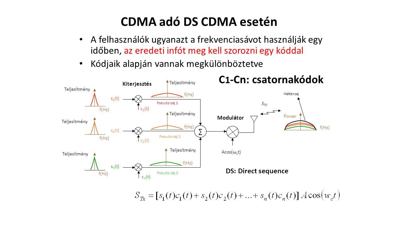CDMA adó DS CDMA esetén A felhasználók ugyanazt a frekvenciasávot használják egy időben, az eredeti infót meg kell szorozni egy kóddal Kódjaik alapján vannak megkülönböztetve c 1 (t) s 1 (t) c 2 (t) s 2 (t) c n (t) s n (t) ∑ Acos(ω c t) f(Hz) Teljesítmény f(Hz) Power S TX Pseudo-zaj 1 Pseudo-zaj 2 Pseudo-zaj 3 Háttérzaj Teljesítmény Modulátor Kiterjesztés DS: Direct sequence C 1 -Cn: csatornakódok