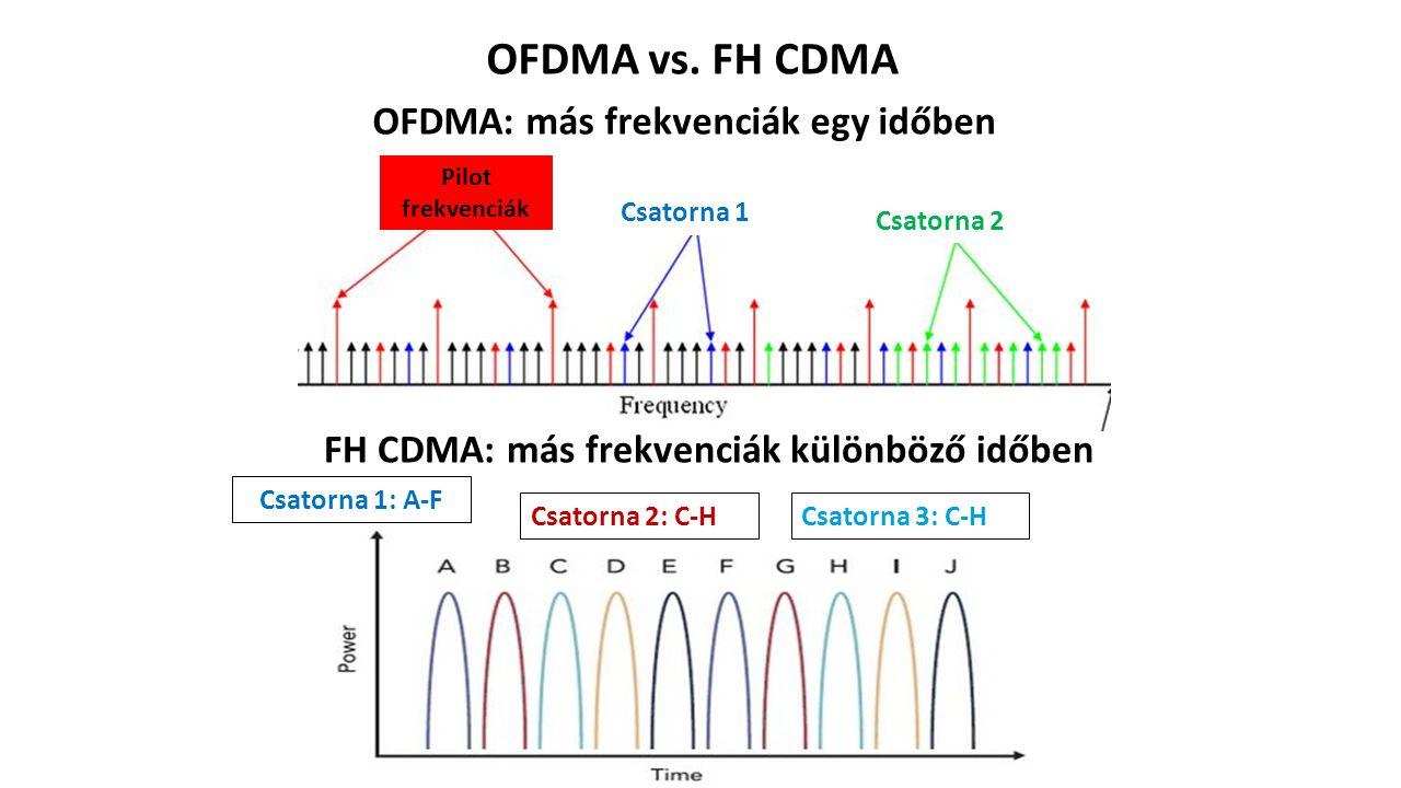 OFDMA vs.
