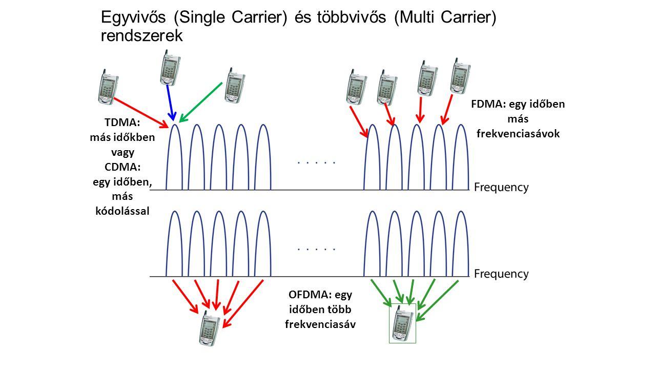 TDMA: más időkben vagy CDMA: egy időben, más kódolással FDMA: egy időben más frekvenciasávok OFDMA: egy időben több frekvenciasáv Egyvivős (Single Carrier) és többvivős (Multi Carrier) rendszerek