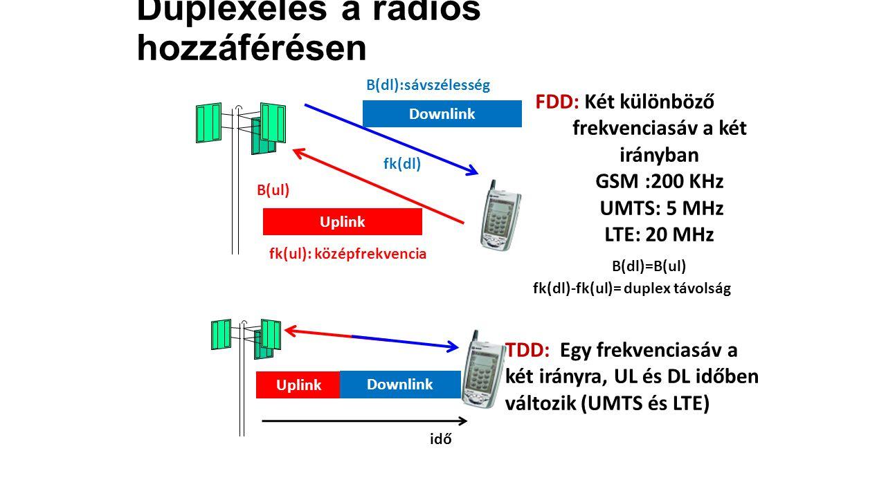Downlink Uplink FDD: Két különböző frekvenciasáv a két irányban GSM :200 KHz UMTS: 5 MHz LTE: 20 MHz TDD: Egy frekvenciasáv a két irányra, UL és DL időben változik (UMTS és LTE) B(dl):sávszélesség B(ul) B(dl)=B(ul) fk(dl) fk(ul): középfrekvencia fk(dl)-fk(ul)= duplex távolság Downlink Uplink idő Duplexelés a rádiós hozzáférésen