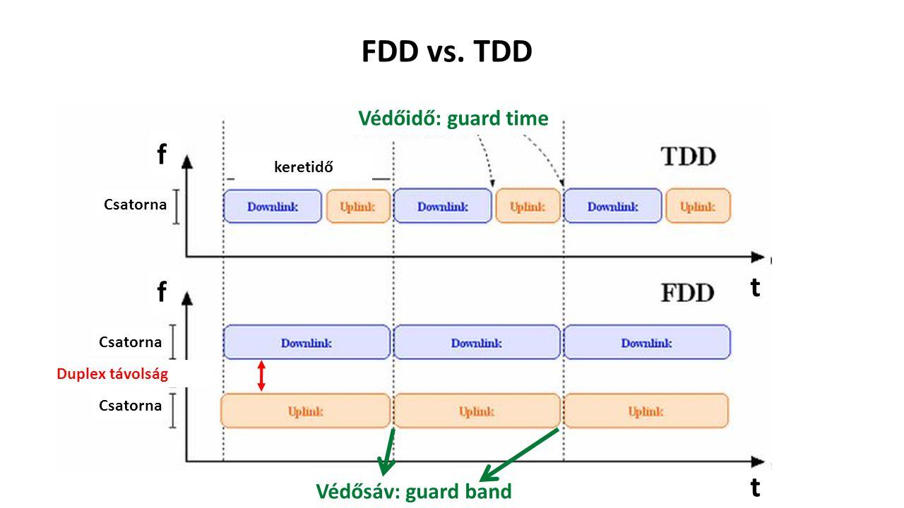 Védőidő: guard time keretidő Csatorna t t f f Duplex távolság Védősáv: guard band FDD vs. TDD