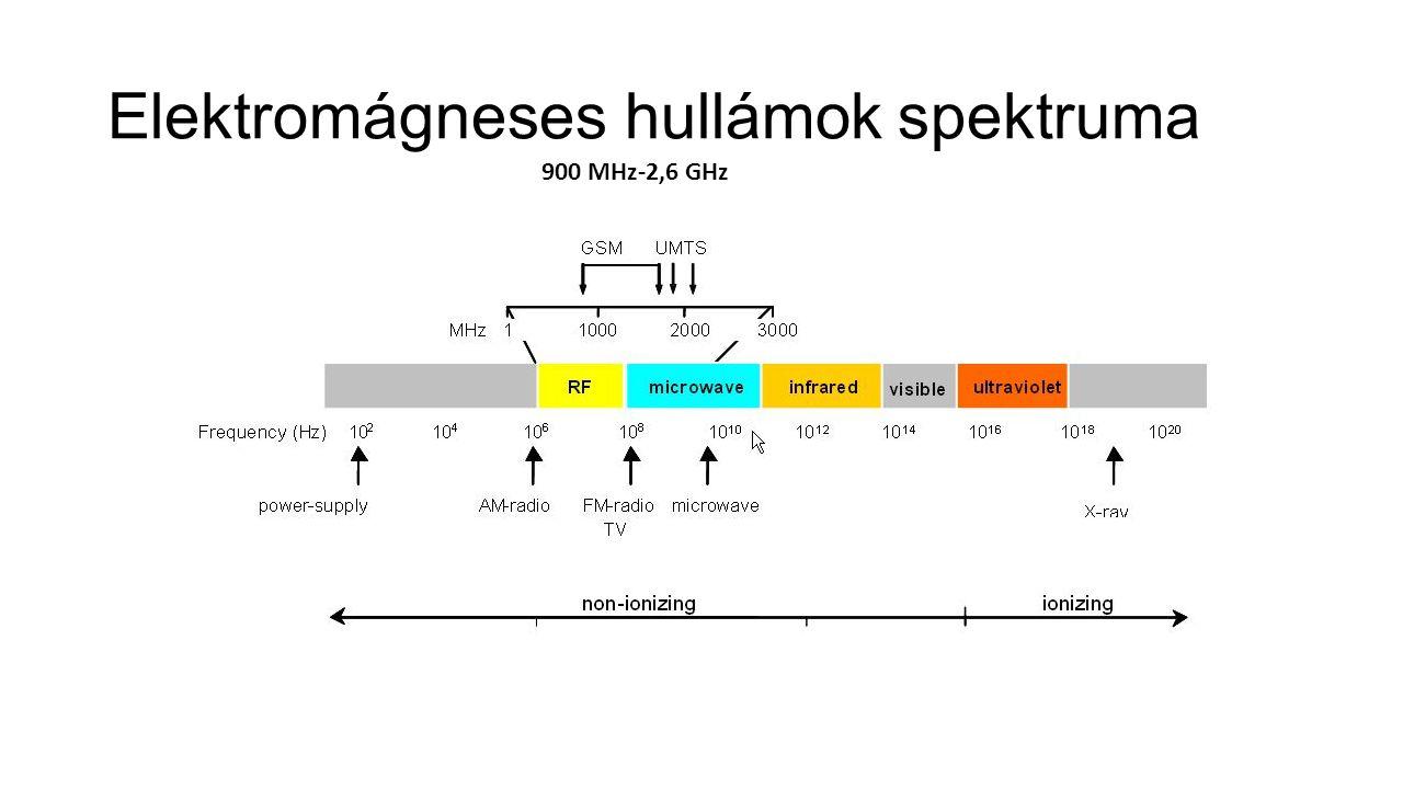 900 MHz-2,6 GHz Elektromágneses hullámok spektruma