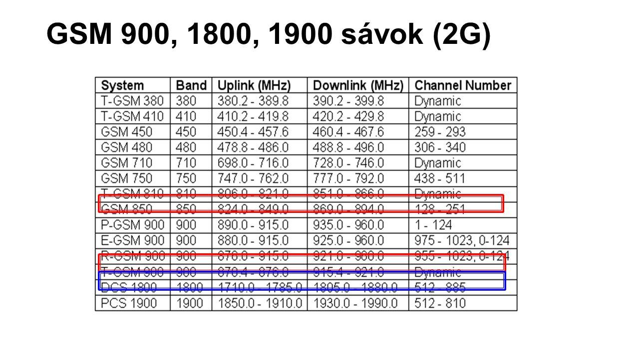GSM 900, 1800, 1900 sávok (2G)