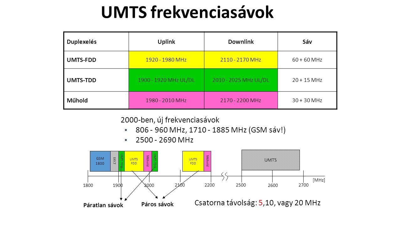 DuplexelésUplinkDownlinkSáv UMTS-FDD 1920 - 1980 MHz2110 - 2170 MHz60 + 60 MHz UMTS-TDD 1900 - 1920 MHz UL/DL2010 - 2025 MHz UL/DL20 + 15 MHz Műhold 1980 - 2010 MHz2170 - 2200 MHz30 + 30 MHz 2000-ben, új frekvenciasávok  806 - 960 MHz, 1710 - 1885 MHz (GSM sáv!)  2500 - 2690 MHz DECT GSM 1800 180019002000 210022002500 2600 2700 UMTS FDD Műhold UMTS TDD UMTS FDD Műhold UMTS [MHz] Páros sávok Páratlan sávok Csatorna távolság: 5,10, vagy 20 MHz UMTS frekvenciasávok