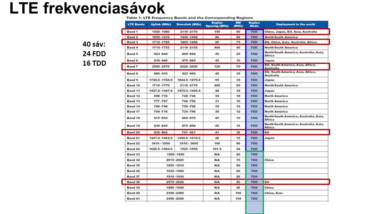 40 sáv: 24 FDD 16 TDD LTE frekvenciasávok