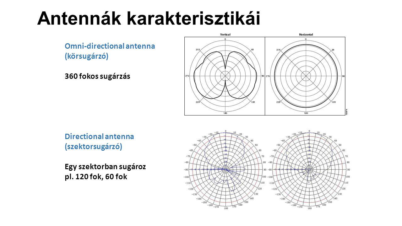 Omni-directional antenna (körsugárzó) 360 fokos sugárzás Directional antenna (szektorsugárzó) Egy szektorban sugároz pl.
