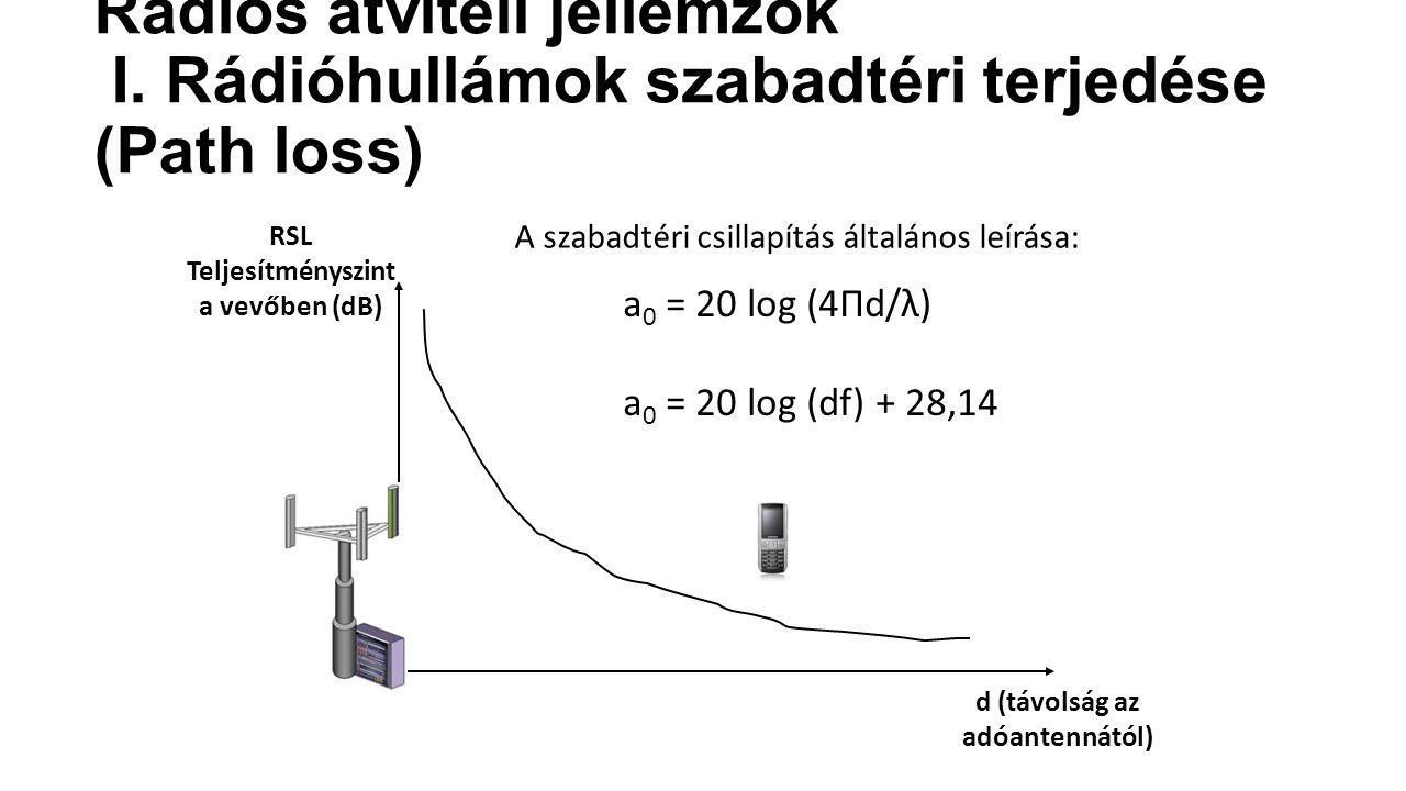 RSL Teljesítményszint a vevőben (dB) d (távolság az adóantennától) A szabadtéri csillapítás általános leírása: a 0 = 20 log (4Πd/λ) a 0 = 20 log (df) + 28,14 Rádiós átviteli jellemzők I.