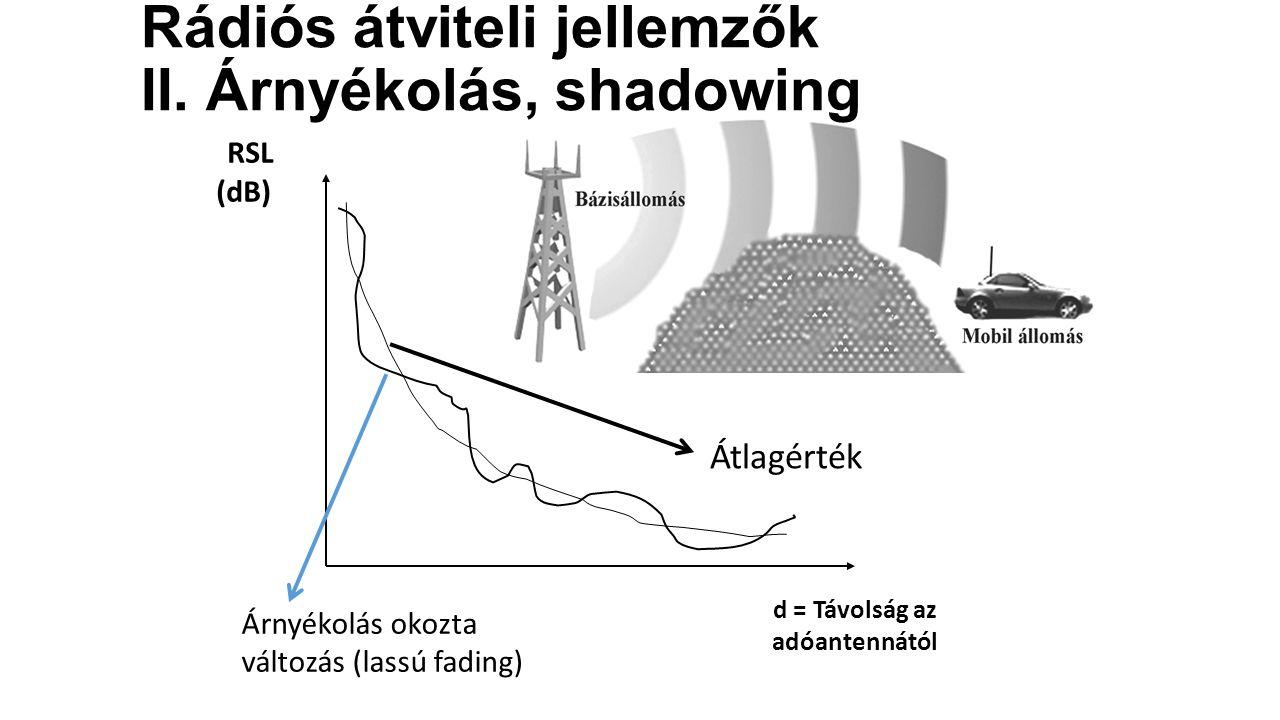 RSL (dB) d = Távolság az adóantennától Átlagérték Árnyékolás okozta változás (lassú fading) Rádiós átviteli jellemzők II.