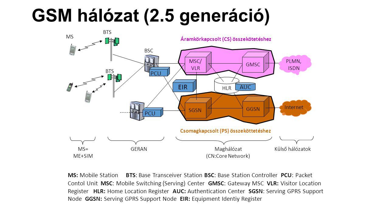 MS BTS BSC MSC/ VLR SGSN BTS HLR GMSC Internet PLMN, ISDN GERAN Maghálózat (CN:Core Network) Külső hálózatok GGSN MS= ME+SIM Áramkörkapcsolt (CS) összekötetéshez Csomagkapcsolt (PS) összeköttetéshez MS: Mobile Station BTS: Base Transceiver Station BSC: Base Station Controller PCU: Packet Contol Unit MSC: Mobile Switching (Serving) Center GMSC: Gateway MSC VLR: Visitor Location Register HLR: Home Location Register AUC: Authentication Center SGSN: Serving GPRS Support Node GGSN: Serving GPRS Support Node EIR: Equipment Identiy Register AUC PCU EIR GSM hálózat (2.5 generáció)