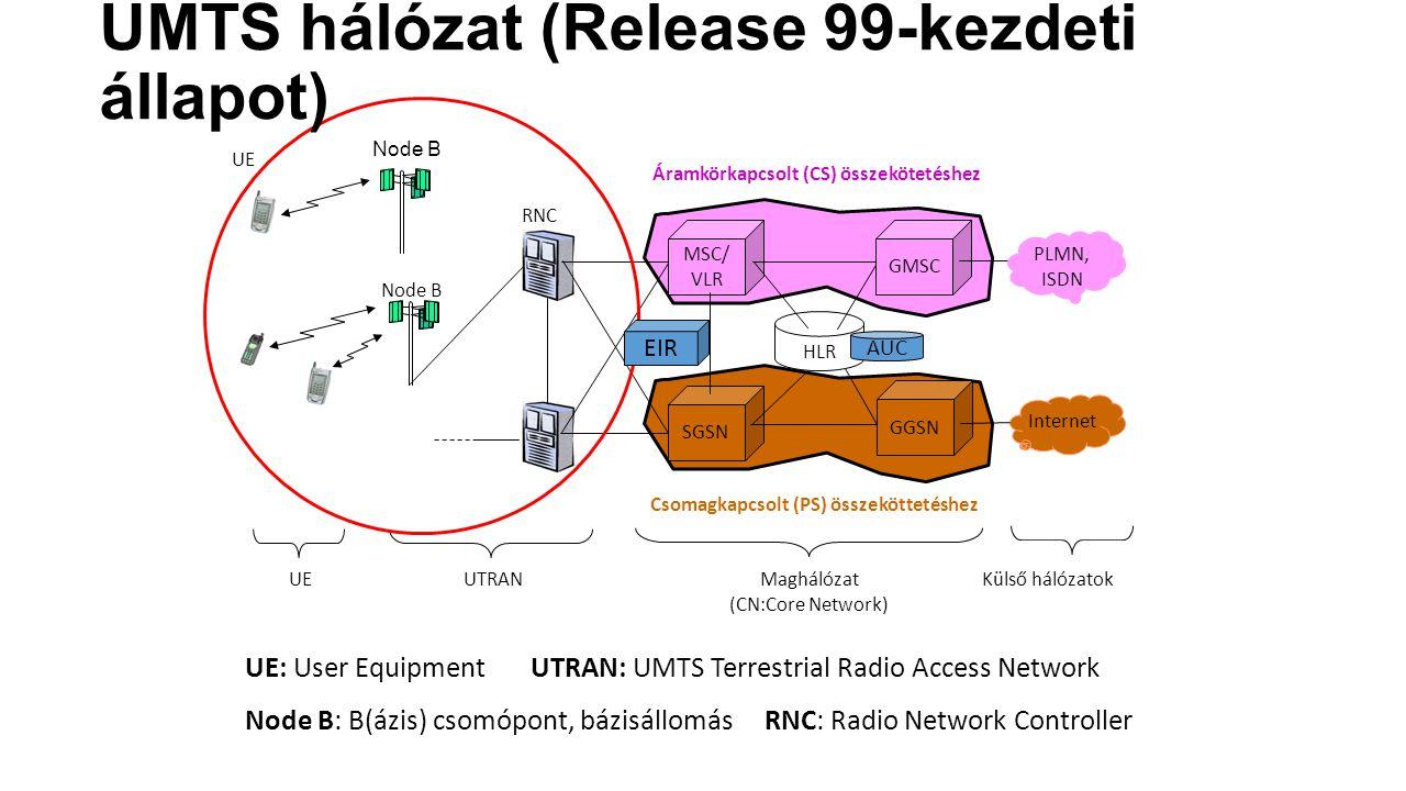 UE Node B RNC MSC/ VLR SGSN Node B HLR GMSC Internet PLMN, ISDN UTRAN Maghálózat (CN:Core Network) Külső hálózatok GGSN UE Áramkörkapcsolt (CS) összekötetéshez Csomagkapcsolt (PS) összeköttetéshez UE: User Equipment UTRAN: UMTS Terrestrial Radio Access Network Node B: B(ázis) csomópont, bázisállomás RNC: Radio Network Controller AUC EIR UMTS hálózat (Release 99-kezdeti állapot)