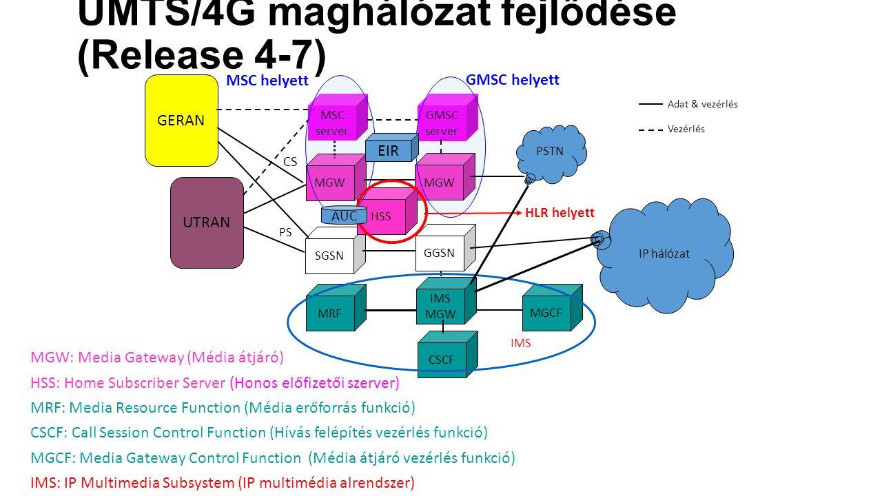 MGW: Media Gateway (Média átjáró) HSS: Home Subscriber Server (Honos előfizetői szerver) MRF: Media Resource Function (Média erőforrás funkció) CSCF: Call Session Control Function (Hívás felépítés vezérlés funkció) MGCF: Media Gateway Control Function (Média átjáró vezérlés funkció) IMS: IP Multimedia Subsystem (IP multimédia alrendszer) MGW SGSN MGW GGSN UTRAN MSC server GMSC server PS HSS PSTN IP hálózat MRF CSCF MGCF IMS Adat & vezérlés Vezérlés MSC helyett GMSC helyett HLR helyett AUC GERAN EIR IMS MGW CSCS UMTS/4G maghálózat fejlődése (Release 4-7)