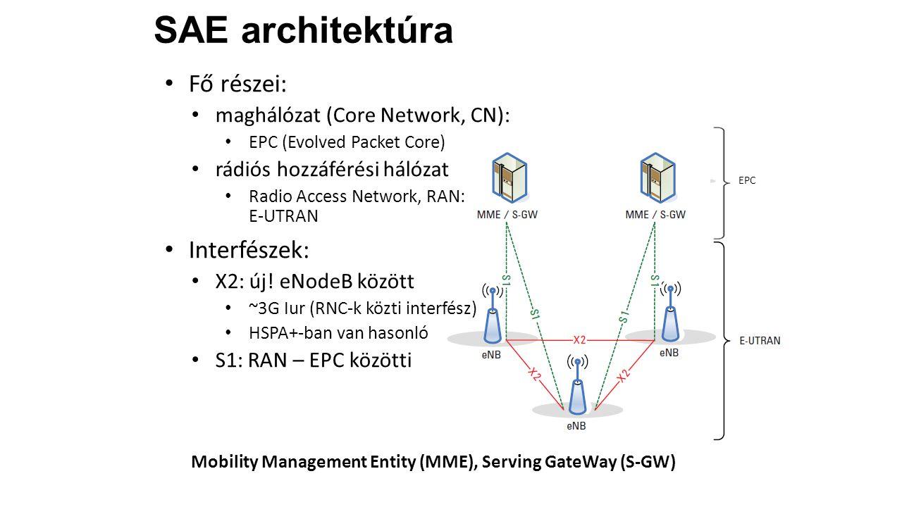 EPC Fő részei: maghálózat (Core Network, CN): EPC (Evolved Packet Core) rádiós hozzáférési hálózat Radio Access Network, RAN: E-UTRAN Interfészek: X2: új.
