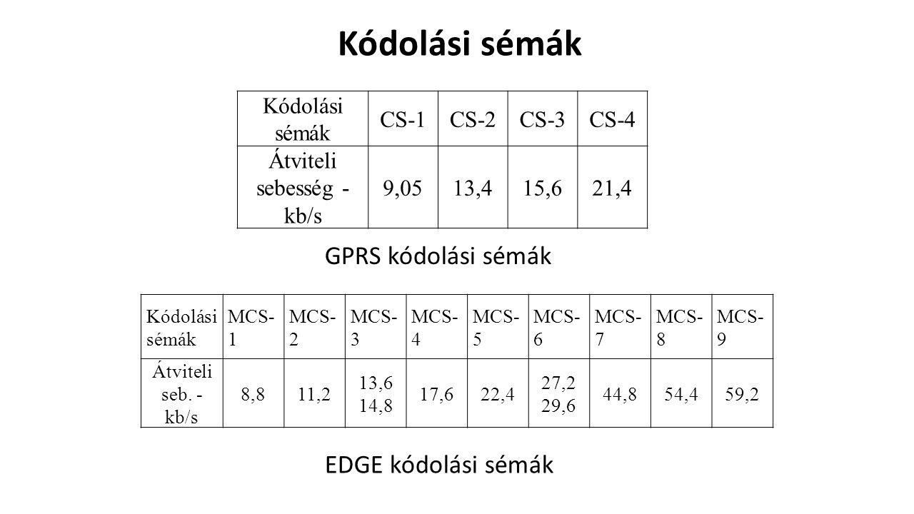 Kódolási sémák CS-1CS-2CS-3CS-4 Átviteli sebesség - kb/s 9,0513,415,621,4 Kódolási sémák MCS- 1 MCS- 2 MCS- 3 MCS- 4 MCS- 5 MCS- 6 MCS- 7 MCS- 8 MCS- 9 Átviteli seb.