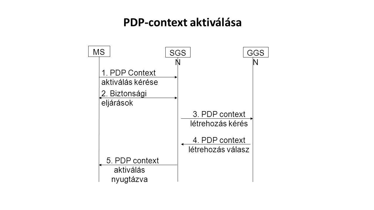 1.PDP Context aktiválás kérése 2. Biztonsági eljárások 3.