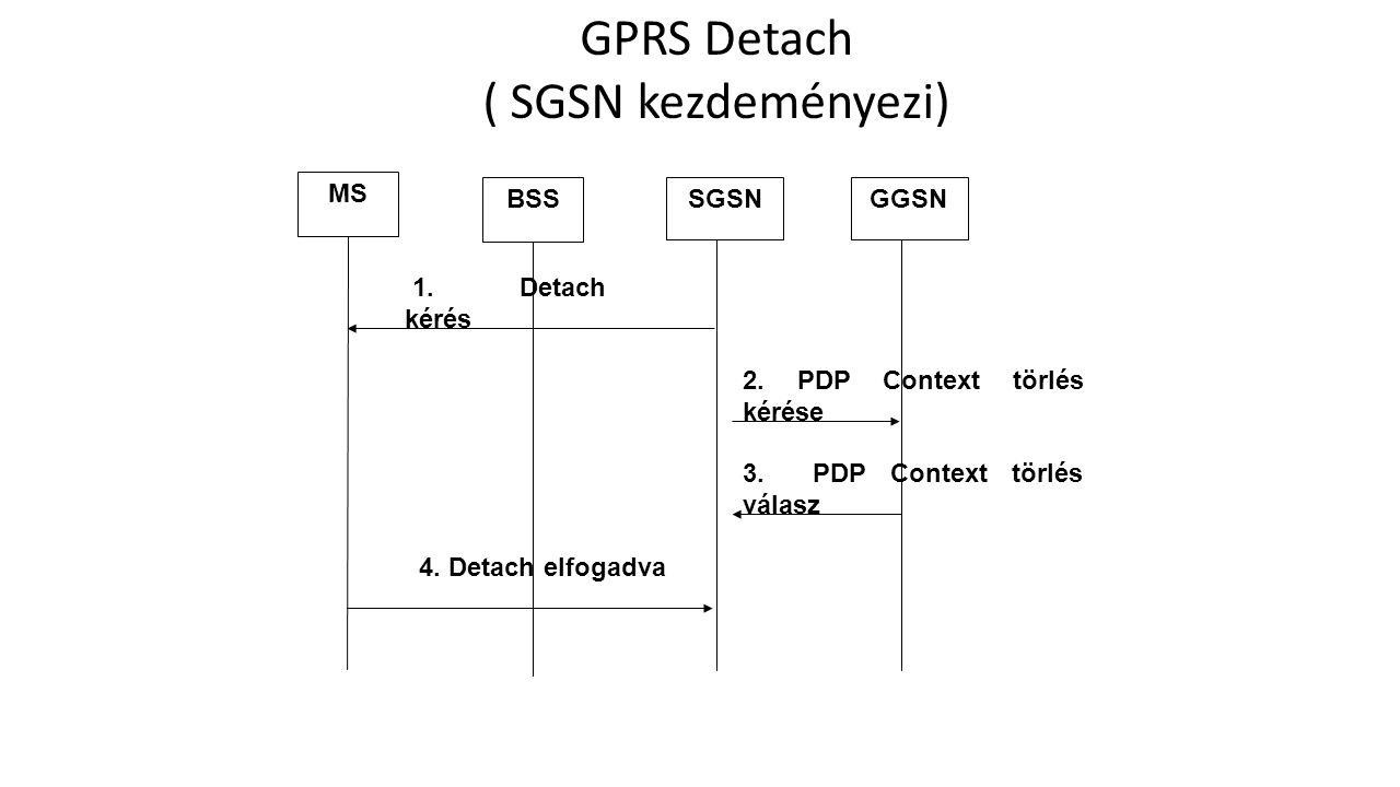 GPRS Detach ( SGSN kezdeményezi) 2.PDP Context törlés kérése 4.