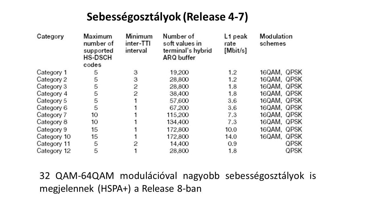 Sebességosztályok (Release 4-7) 32 QAM-64QAM modulációval nagyobb sebességosztályok is megjelennek (HSPA+) a Release 8-ban