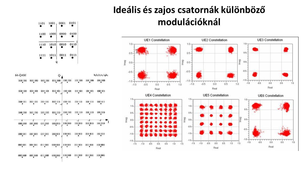 Ideális és zajos csatornák különböző modulációknál