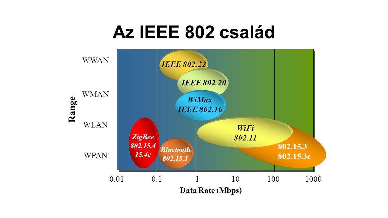 Az IEEE 802 család Data Rate (Mbps) Range ZigBee 802.15.4 15.4c 802.15.3 802.15.3c WPAN WLAN WMAN WWAN WiFi 802.11 0.010.11101001000 Bluetooth 802.15.1 IEEE 802.22 WiMax IEEE 802.16 IEEE 802.20