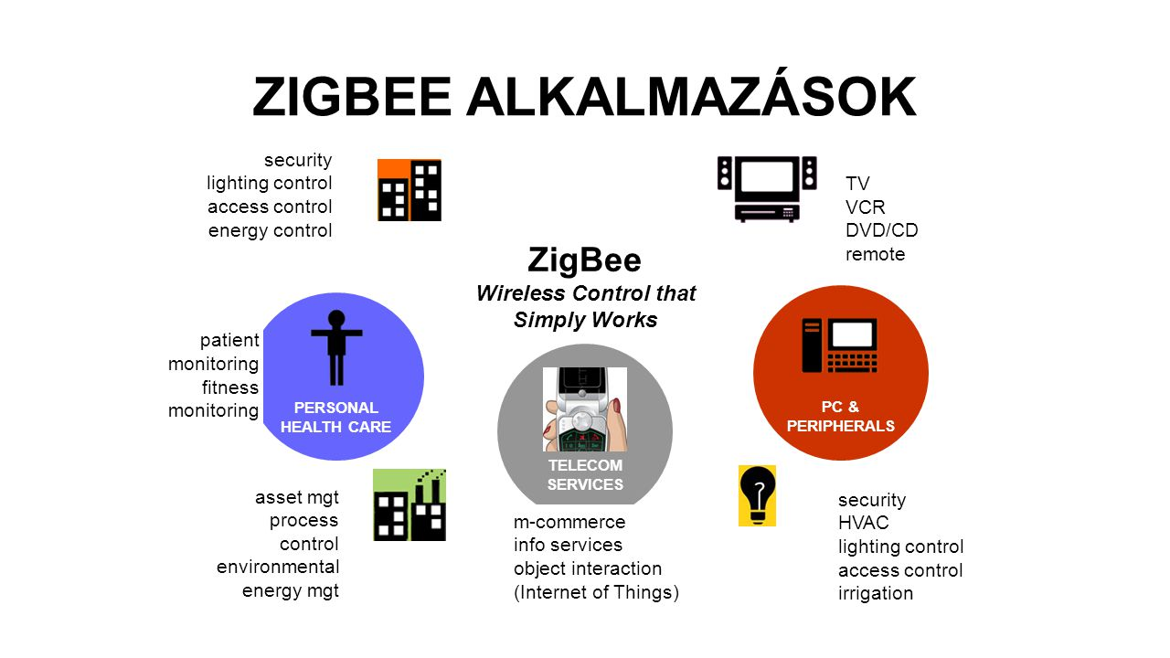ZIGBEE ALKALMAZÁSOK TELECOM SERVICES m-commerce info services object interaction (Internet of Things) ZigBee Wireless Control that Simply Works TV VCR