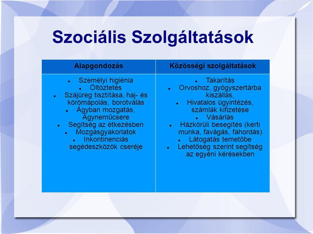Szociális Szolgáltatások AlapgondozásKözösségi szolgáltatások Személyi higiénia Öltöztetés Szájüreg tisztítása, haj- és körömápolás, borotválás Ágyban