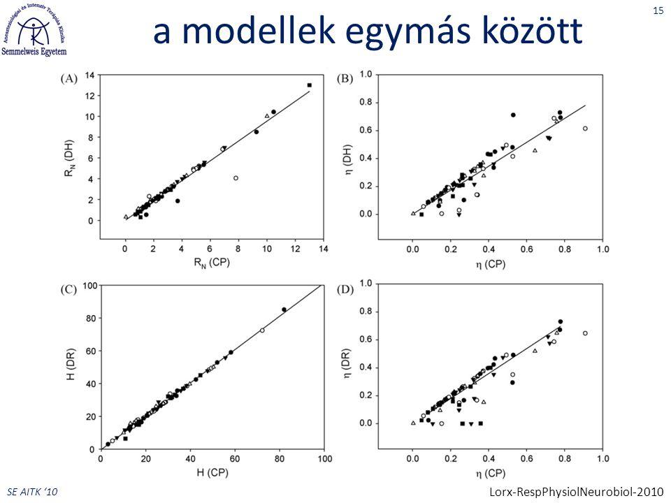 SE AITK '10 a modellek egymás között 15 Lorx-RespPhysiolNeurobiol-2010