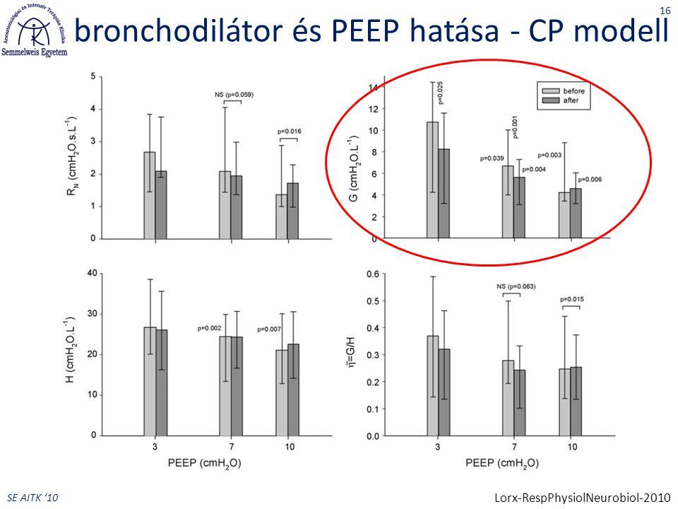 SE AITK '10 bronchodilátor és PEEP hatása - CP modell 16 Lorx-RespPhysiolNeurobiol-2010