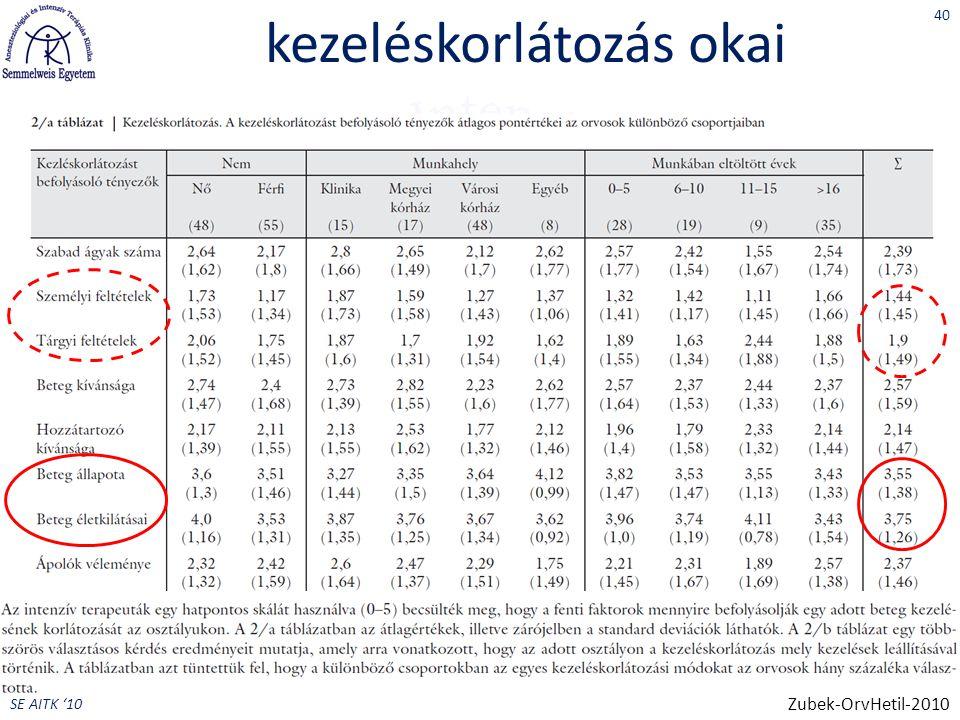 SE AITK '10 kezeléskorlátozás okai 40 Zubek-OrvHetil-2010