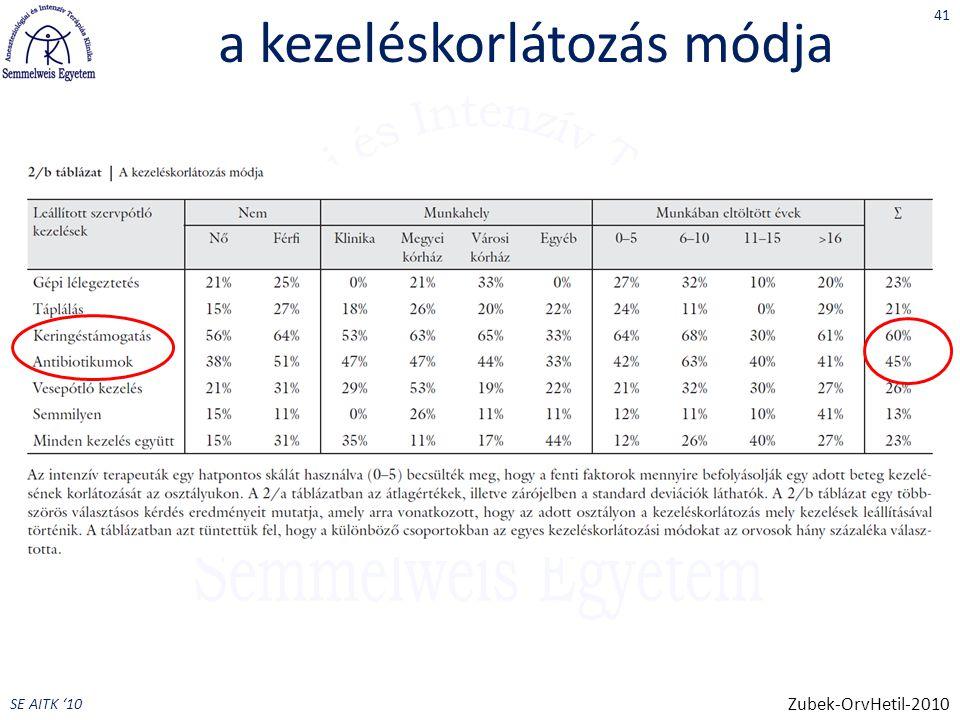 SE AITK '10 a kezeléskorlátozás módja 41 Zubek-OrvHetil-2010