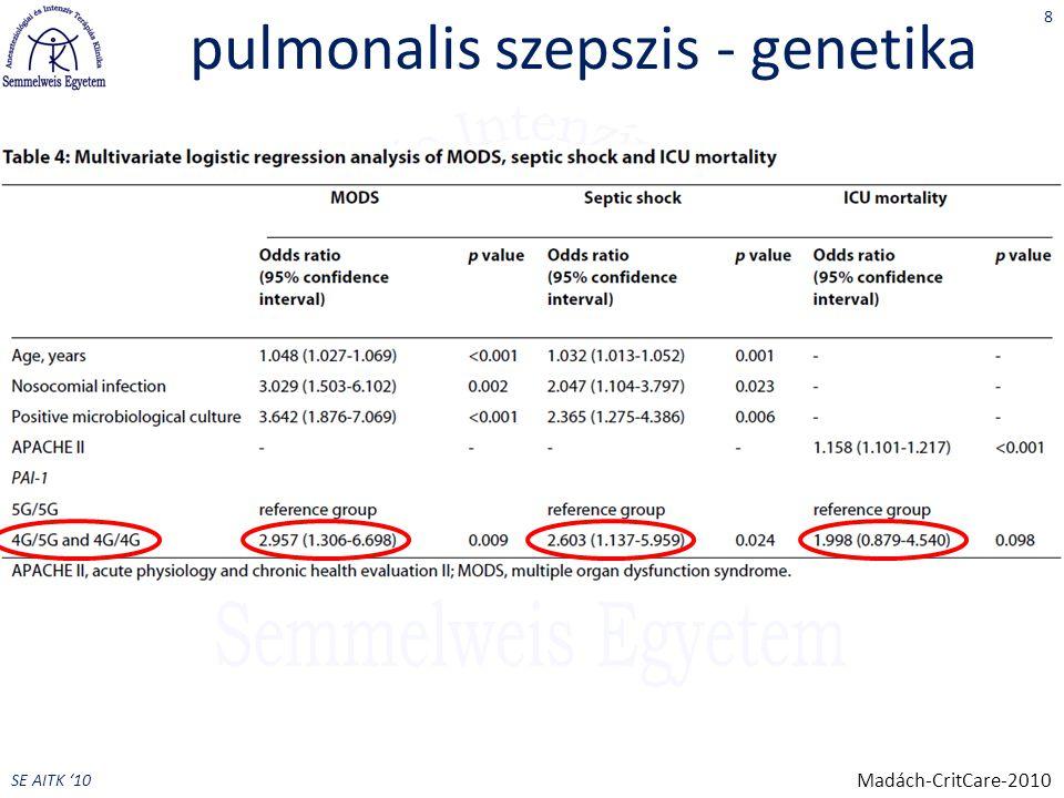SE AITK '10 pulmonalis szepszis - genetika eredmények – 4G/4G és 4G/5G: MOF rizikó OR 2.7 (1.3;5.6, p=0,006)  szeptikus sokk OR 2.5 (1.8;5.6, p=0,018)  – független rizikófaktorok (MOF, SS) életkor, nozokomiális penumonia, pozitív mikrobiológia 4G: – MOF: 3.0 (1.3;6.7) x  – SS: 2.6 (1.1;6.0) x  – több DIC – nem túlélőknél hosszabb ITO kezelés/lélegeztetés/SS mentes idő következtetés – 4G pneumonia esetén több MOF/SS, fulminánsabb lefolyás 9 Madách-CritCare-2010
