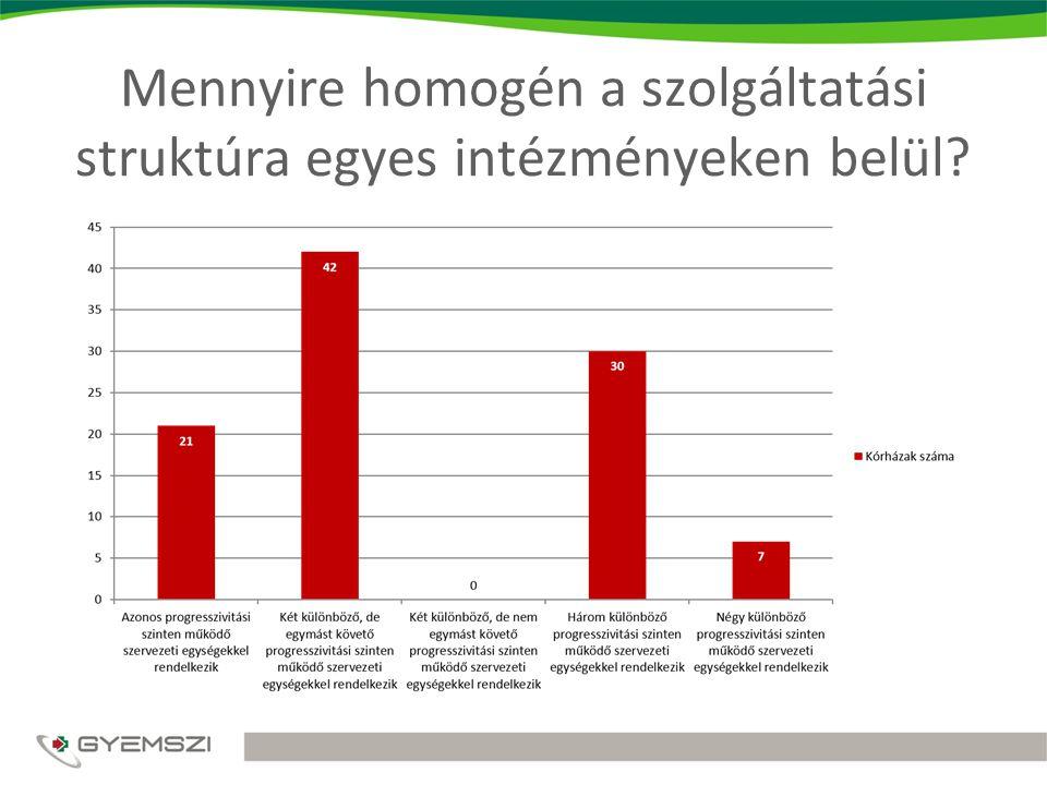 Mennyire homogén a szolgáltatási struktúra egyes intézményeken belül?