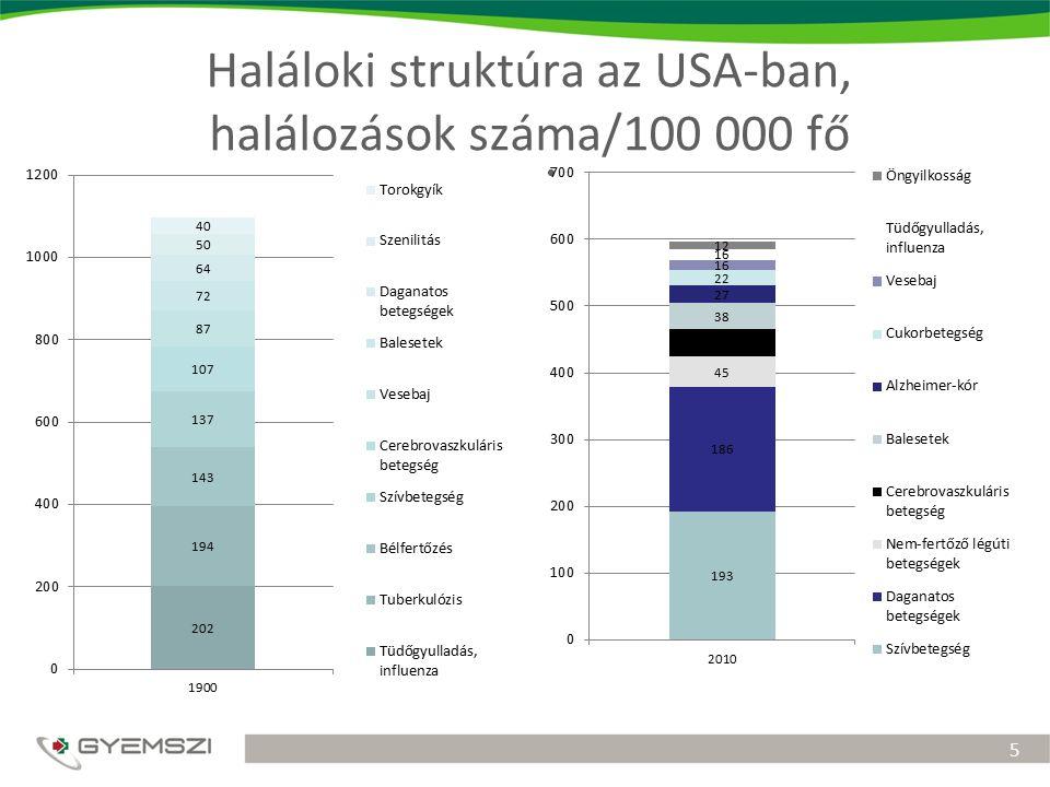 Strukturális problémák az egészségügyi ellátórendszerekben Globális problémákRegionális problémák Irányítási problémák – decentralizáció/recentralizáció Strukturális problémák – fekvőbeteg ellátás túldimenzionált, szolgáltatási paletta szűk Szolgáltatási deficit – epidemiológiai képnek nem megfeleltethető szolgáltatások Ellátórendszerek között nincs interfaceHumánerőforrás strukturális problémái Ellátórendszeren belüli torzulások – alapellátás helyének újradefiniálása Aktív ellátórendszer – technológiai koncentráció, feladatmegosztás Ellátórendszeren kívüli szolgáltatások korlátozott implementálhatósága