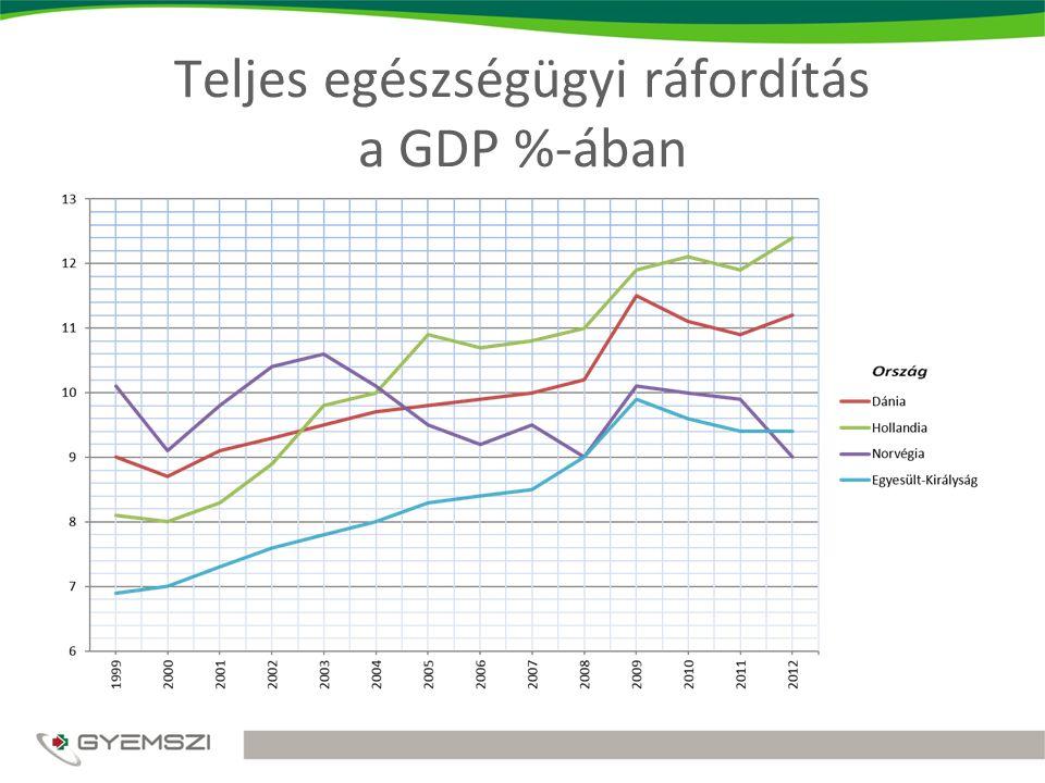 Teljes egészségügyi ráfordítás a GDP %-ában