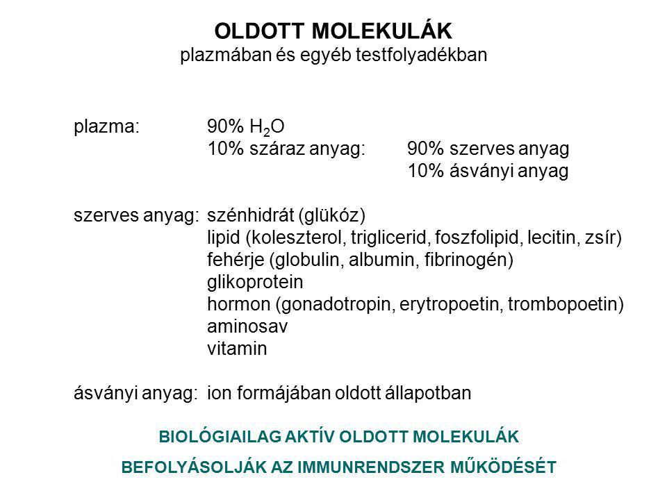 OLDOTT MOLEKULÁK plazmában és egyéb testfolyadékban plazma:90% H 2 O 10% száraz anyag:90% szerves anyag 10% ásványi anyag szerves anyag:szénhidrát (glükóz) lipid (koleszterol, triglicerid, foszfolipid, lecitin, zsír) fehérje (globulin, albumin, fibrinogén) glikoprotein hormon (gonadotropin, erytropoetin, trombopoetin) aminosav vitamin ásványi anyag: ion formájában oldott állapotban BIOLÓGIAILAG AKTÍV OLDOTT MOLEKULÁK BEFOLYÁSOLJÁK AZ IMMUNRENDSZER MŰKÖDÉSÉT