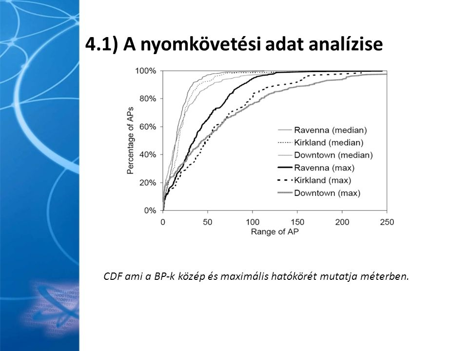 4.1) A nyomkövetési adat analízise CDF ami a BP-k közép és maximális hatókörét mutatja méterben.