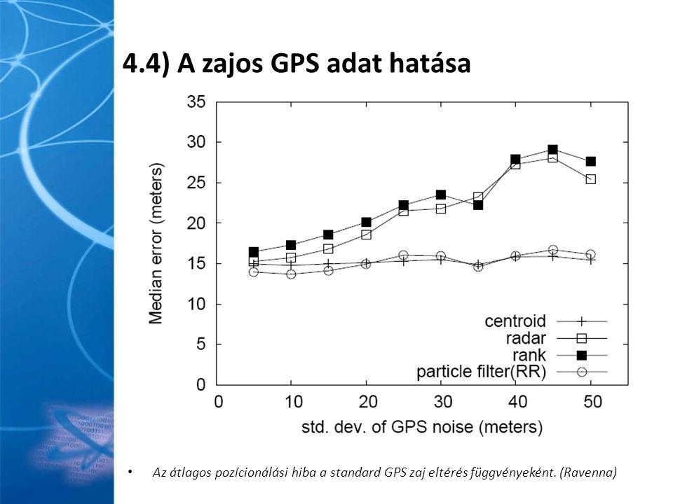 4.4) A zajos GPS adat hatása Az átlagos pozícionálási hiba a standard GPS zaj eltérés függvényeként.