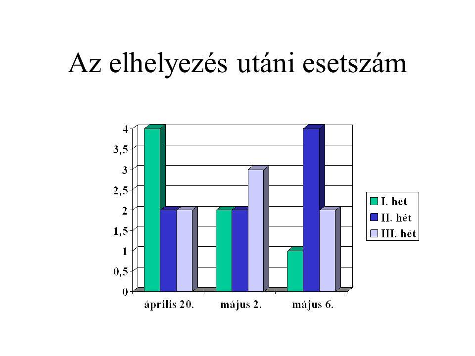 Befejezés 1.A Zuprevo alkalmazása után, főleg az alkalmazás utáni első két hétben a BRD szembetűnően csökkent 2.Az IgG alkalmazása után az oltást követően a BRD előfordulása további csökkenést mutatott
