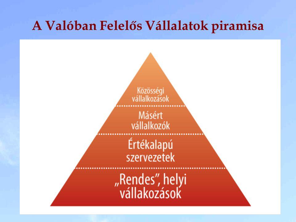 A Valóban Felelős Vállalatok piramisa