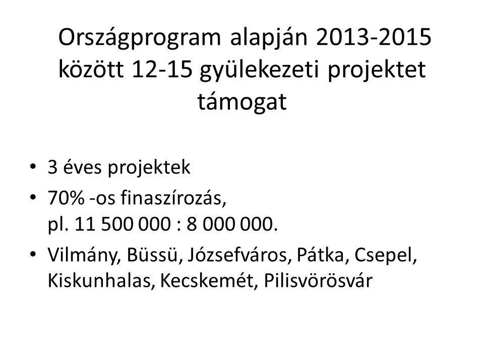 Országprogram alapján 2013-2015 között 12-15 gyülekezeti projektet támogat 3 éves projektek 70% -os finaszírozás, pl.