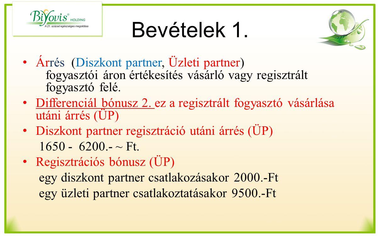 Bevételek 1. Árrés (Diszkont partner, Üzleti partner) fogyasztói áron értékesítés vásárló vagy regisztrált fogyasztó felé. Differenciál bónusz 2. ez a