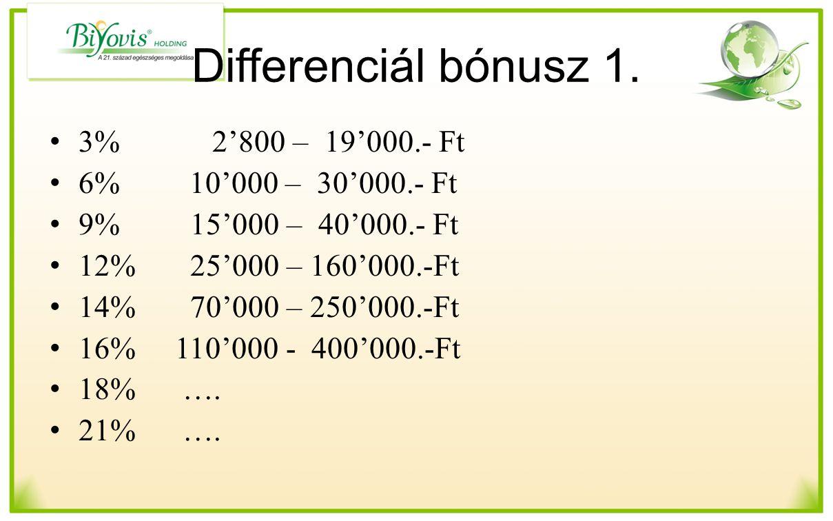 Differenciál bónusz 1. 3% 2'800 – 19'000.- Ft 6% 10'000 – 30'000.- Ft 9% 15'000 – 40'000.- Ft 12% 25'000 – 160'000.-Ft 14% 70'000 – 250'000.-Ft 16% 11