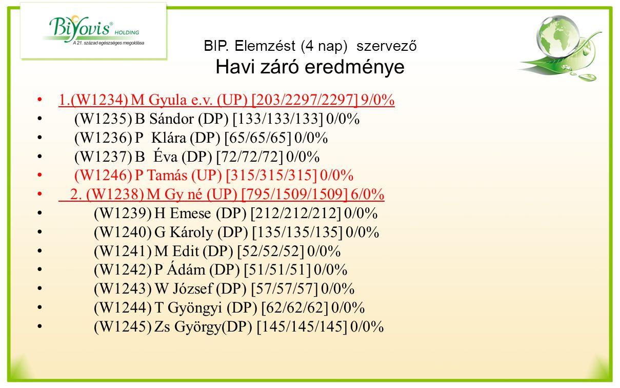 BIP. Elemzést (4 nap) szervező Havi záró eredménye 1.(W1234) M Gyula e.v. (UP) [203/2297/2297] 9/0% (W1235) B Sándor (DP) [133/133/133] 0/0% (W1236) P