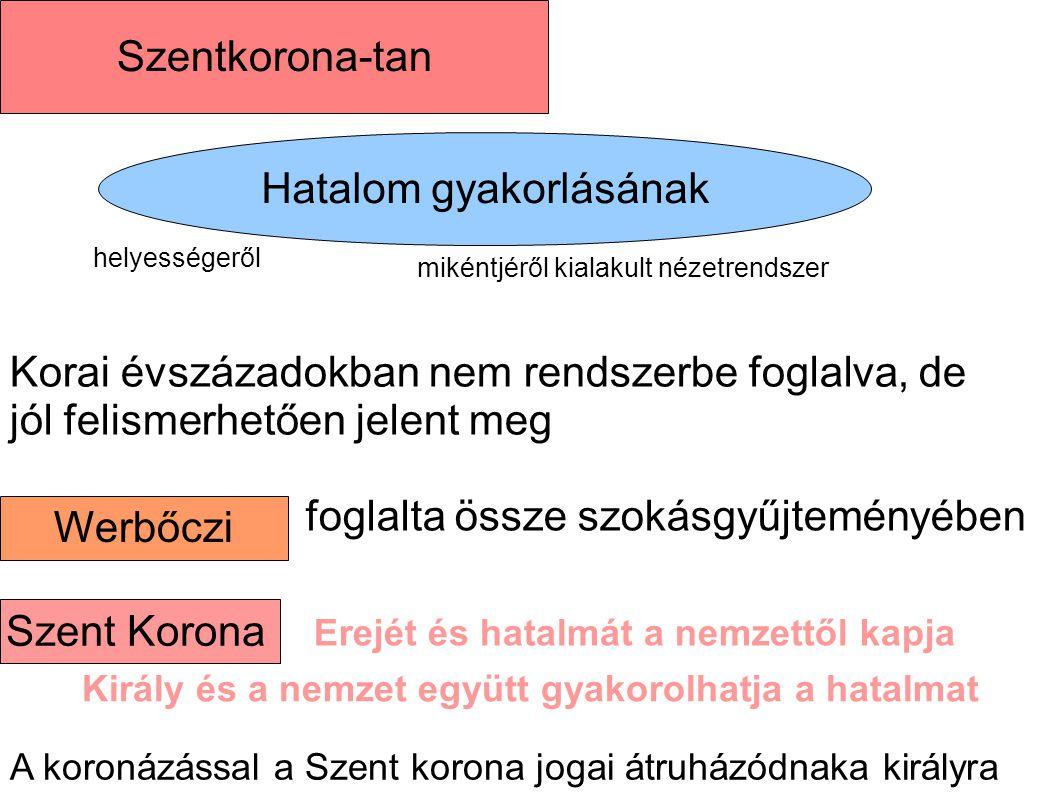 Hatalom gyakorlásának Szentkorona-tan Werbőczi helyességeről mikéntjéről kialakult nézetrendszer Korai évszázadokban nem rendszerbe foglalva, de jól f