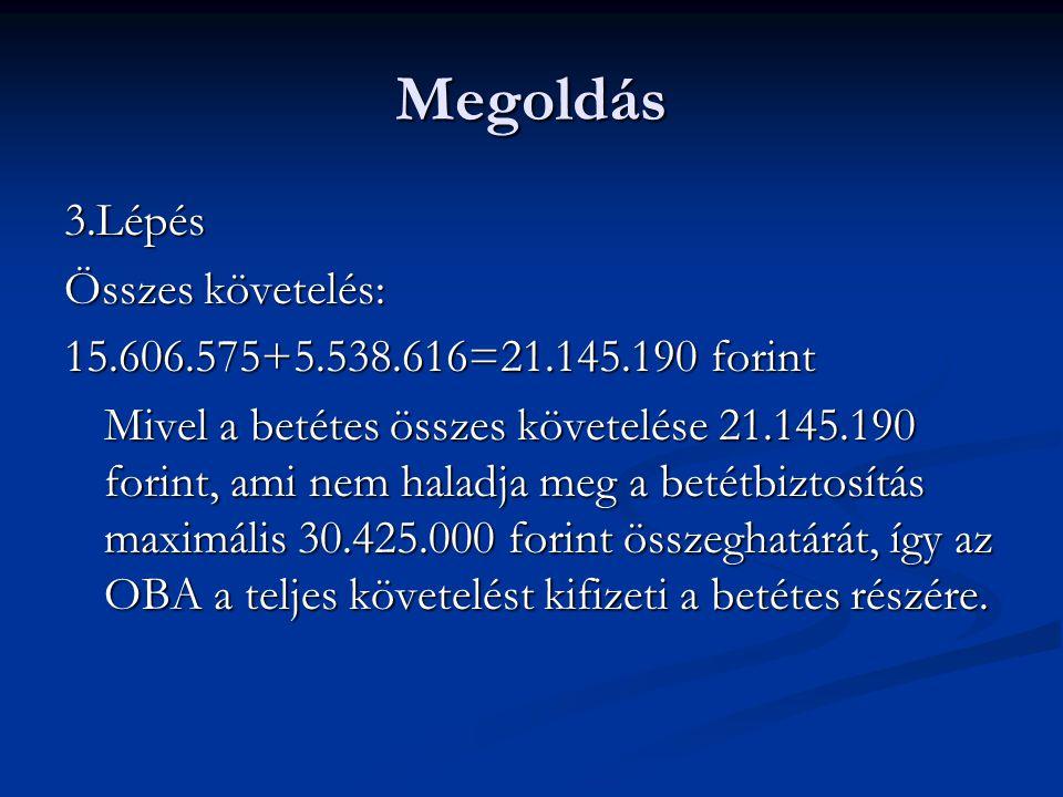 Megoldás 3.Lépés Összes követelés: 15.606.575+5.538.616=21.145.190 forint Mivel a betétes összes követelése 21.145.190 forint, ami nem haladja meg a b
