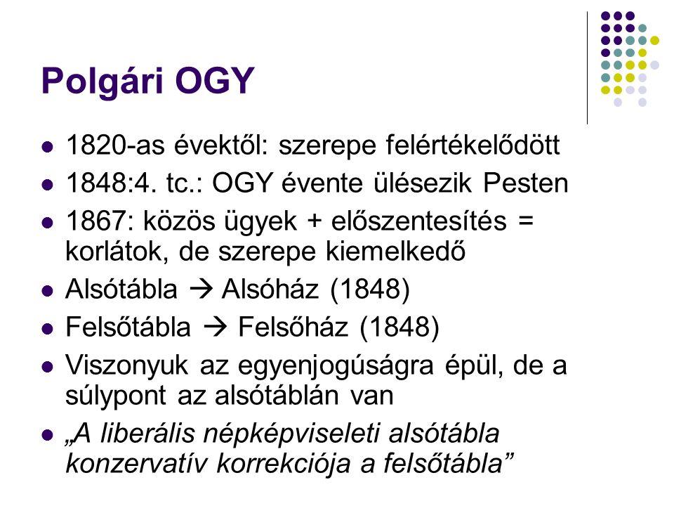 Polgári OGY 1820-as évektől: szerepe felértékelődött 1848:4.