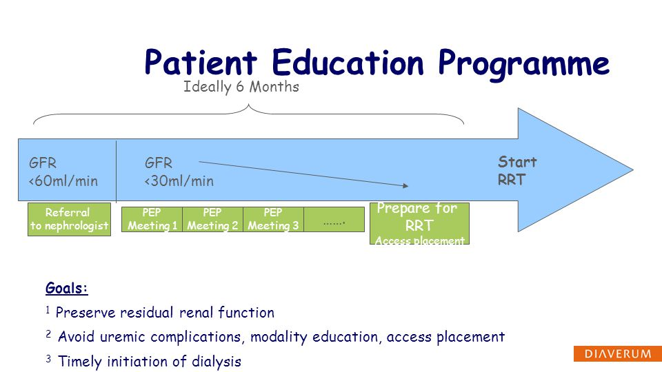 Patient Education Programme GFR <60ml/min Referral to nephrologist GFR <30ml/min PEP Meeting 1 PEP Meeting 2 PEP Meeting 3 Prepare for RRT Access plac