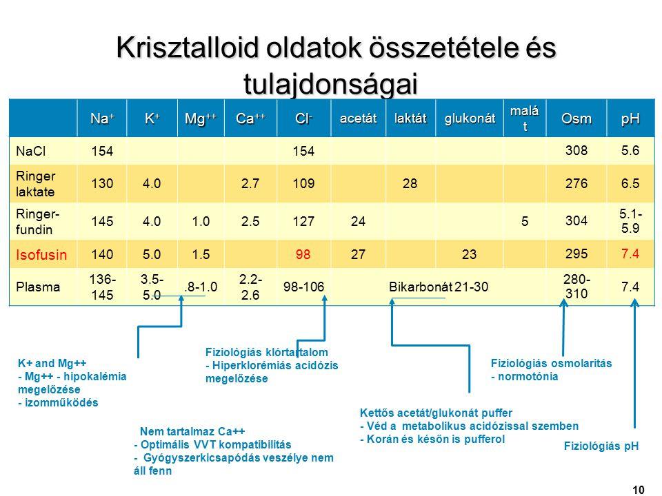 Krisztalloid oldatok összetétele és tulajdonságai Krisztalloid oldatok összetétele és tulajdonságai Na + K+K+K+K+ Mg ++ Ca ++ Cl - acetát laktát gluko