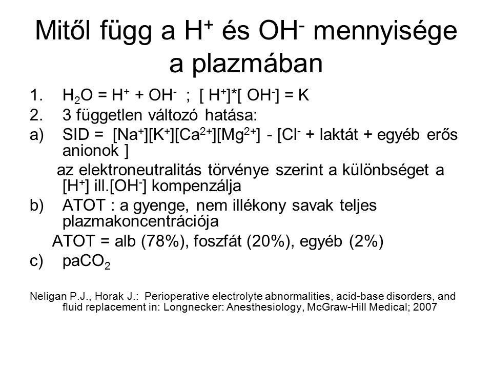 A SID magyarázza a hiperklorémiás acidózist 0.9% NaCl infúziója után SID = 40 mEq/l → + 10 l 0.9% NaCl Se Na + = 140 mEq/l összes Na + = 140× összes Na + = 42kg = 5880 mEq 5880+1540 = 7420 mEq Se Cl - = 100 mEq/l Se Na + = 7420/52 = 142.7 mEq/l összes Cl - = 100 × összes Cl - = 42 kg = 4200 mEq/l 4200+1540 = 5760 mEq Se Cl - = 5760/52= 110.7 mEq/l SID = 32 mEq/l Neligan P.J., Horak J.: Perioperative electrolyte abnormalities, acid-base disorders, and fluid replacement in: Longnecker: Anesthesiology, McGraw-Hill Medical; 2007