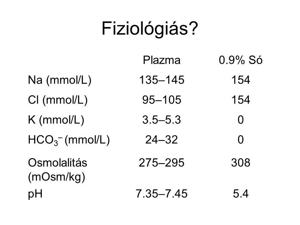Fiziológiás? Plazma0.9% Só Na (mmol/L)135–145154 Cl (mmol/L)95–105154 K (mmol/L)3.5–5.30 HCO 3 – (mmol/L)24–320 Osmolalitás (mOsm/kg) 275–295308 pH7.3
