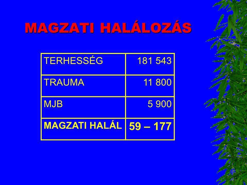MAGZATI HALÁLOZÁS TERHESSÉG181 543 TRAUMA11 800 MJB5 900 MAGZATI HALÁL 59 – 177