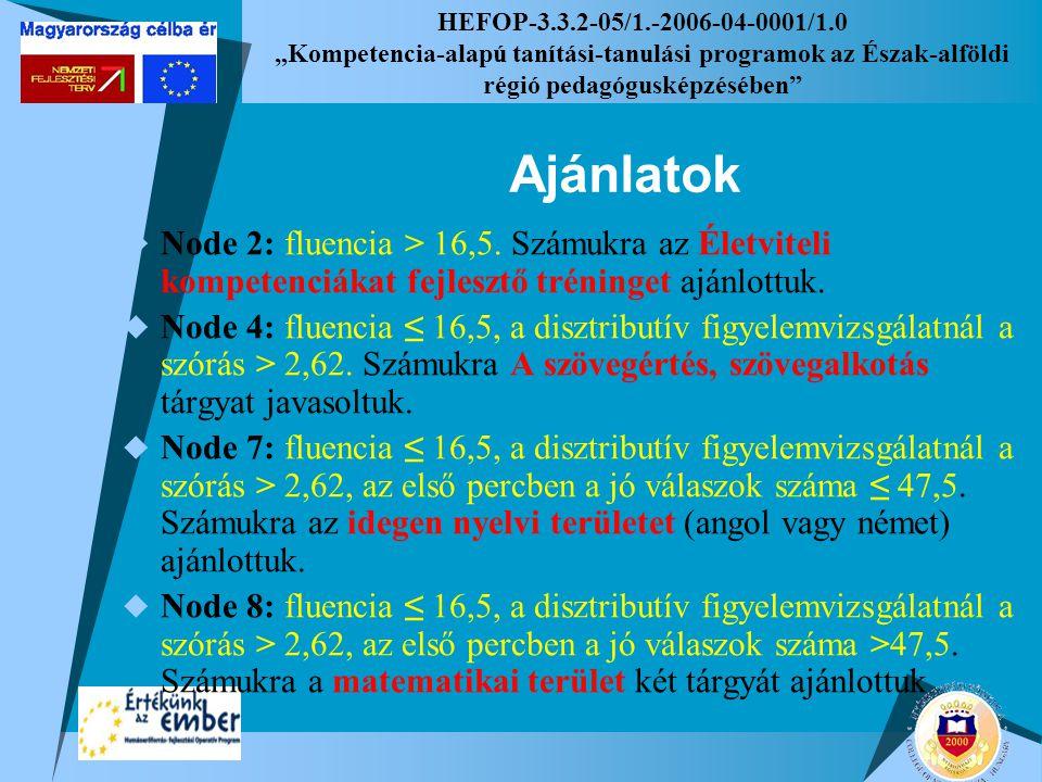 """HEFOP-3.3.2-05/1.-2006-04-0001/1.0 """"Kompetencia-alapú tanítási-tanulási programok az Észak-alföldi régió pedagógusképzésében Ajánlatok  Node 2: fluencia > 16,5."""